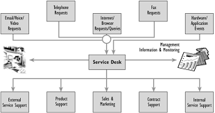 what is service desk service desk and asset management solutions