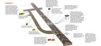 model airport runway lights this is what all the signs and symbols at the airport runway mean