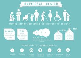 home remodeling universal design infographic universal design imagineer remodeling