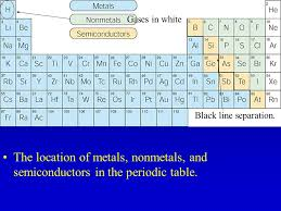 where are semiconductors on the periodic table periodic table semiconductor metals periodic table periodic