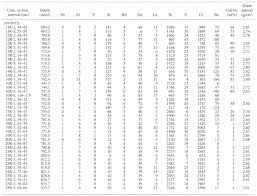 Density Table Table 11 Analyses Of Minor Elements Ppm Carbonate Content And