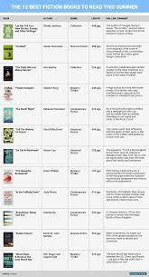 best summer reads 2015 business insider