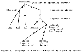 models of the semantic structure of dictionaries