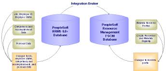 peoplesoft hrms tables list peoplesoft 8 4 resource management peoplebook
