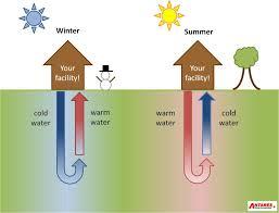 geothermal heat pump compare contractors u0026 save modernize
