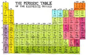 periodic table large size nonscience periodic table of the elements revised spelling