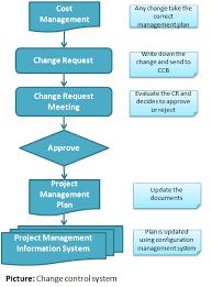 Project Project Management Change Request by Art Of Project Management Manage Changes In Your Project