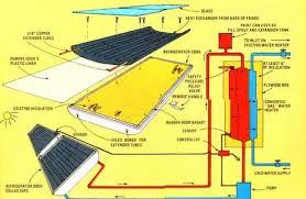 diy solar diy solar refrigerator water heater hacked gadgets diy tech
