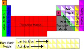 Periodic Table Metalloids Periodicity