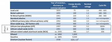 Density Table 75 Let U0027s Talk About Energy Density Qnovo