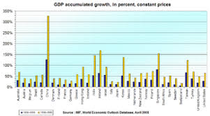 wiki 4 global changes from growing transport to smart economic growth wikipedia