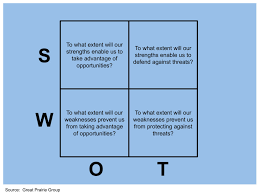 beyond swot analysis great prairie group