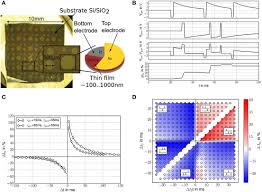 frontiers plasticity in memristive devices for spiking neural