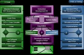 teaching software platform xilinx ise xilinx edk xilinx chipscope