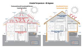 spray foam insulation to help you protect your home or office