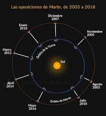 la oposicin de marte del 22 de mayo de 2016 astronoma la oposición de marte del 22 de mayo de 2016 astronomía online