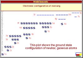 Periodic Table Mercury Mercury Properties Of Free Atoms Webelements Periodic Table