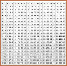 multiplication times table chart multiplication chart to 20 resume name