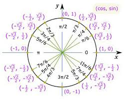 practice problems with circular trigonometric functions video