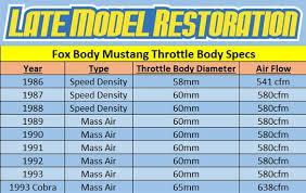 1988 mustang 5 0 horsepower fox mustang 5 0 engine specs lmr com