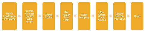 change request management charm u201ccontent activation u201d in sap