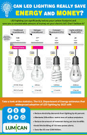 do led lights save money led lighting saving energy and money saving money saturday