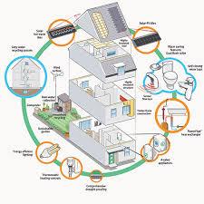 energy efficient house designs energy saving house ideas