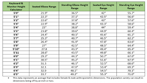 Optimal Desk Height Choosing The Best Sit Stand Desk Riser For Your Body Type 1 Year