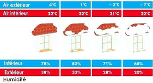 humidité dans une chambre humidite chambre taux dhumiditac en fonction de la tempacrature taux