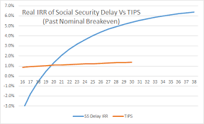 Social Security Retirement Age Table The Long Term Benefits Of Delaying Social Security