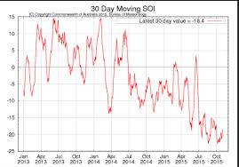 B Om El Kaufen El Niño Appears To Have Turned The Corner As Southern Oscillation