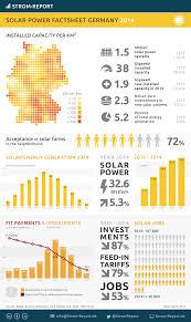 renewable energy germany german energy transition