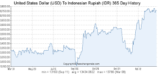 Usd To Idr United States Dollar Usd To Rupiah Idr Exchange Rates