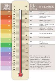 Usa Garden Zones - plant hardiness ratings explained gardens illustrated
