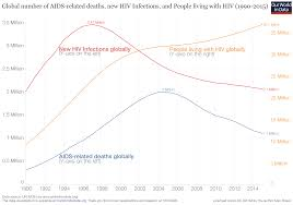 New Map Of United States After 2012 by Hiv Aids Our World In Data