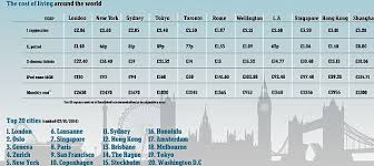 Cheapest Place To Live In Us London Most Expensive City In The World As Rent And Petrol Prices