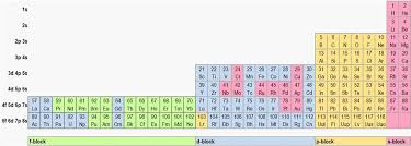Periodic Table Abbreviations The Periodic Table Real Numeracy