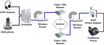 home theater network u0027s voip page u2013 connection diagram alarms