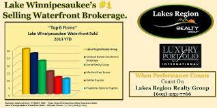 Lake Winnipesaukee Real Estate Blog by Lake Winnipesaukee Real Estate Blog Archives Lake Winnipesaukee