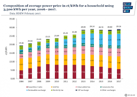 Cheapest Home Prices In Us by What German Households Pay For Power Clean Energy Wire