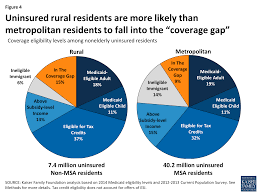 Metro Coverage Map by The Affordable Care Act And Insurance Coverage In Rural Areas