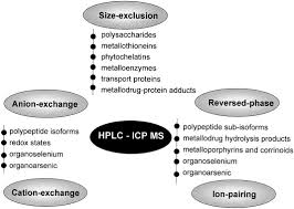trace element speciation analysis of biomaterials by high