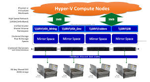 hyper v over smb scale out file server and storage spaces