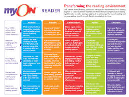 classmates books smoky hill education service center myon reader licenses available