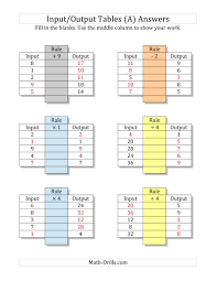 input and output tables input output tables all operations facts 1 to 9 mixed blanks a