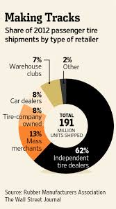 black friday tire deals are tires on your black friday shopping list wsj