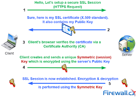 https how complete guide to socks proxy how to securely bypass blocks
