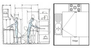Ergonomic Kitchen Design Kitchen Design Ideas 5 Great Tips For Any Budget