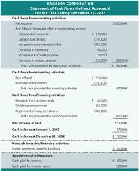 analysis spreadsheet spreadsheets income statement worksheet for