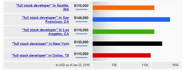 Database Engineer Jobs Web Developer Salary Expectations For 2016 Coding